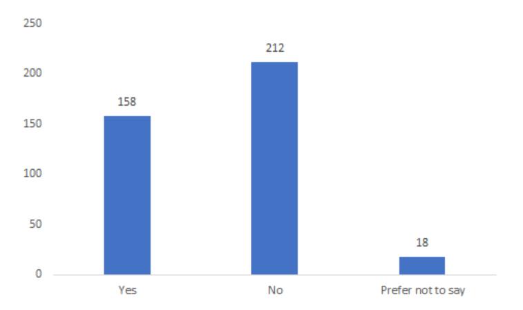 40.5% of respondents reported having familial or caretaking responsibilities