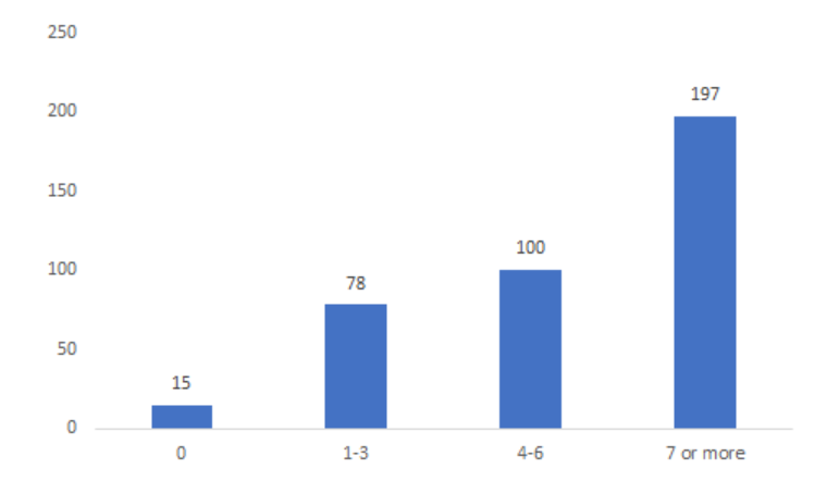 96% of respondents have published at least once in previous CHI conferences.